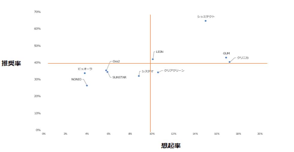 「歯磨き粉」カテゴリーにおけるエボークトセット調査結果散布図