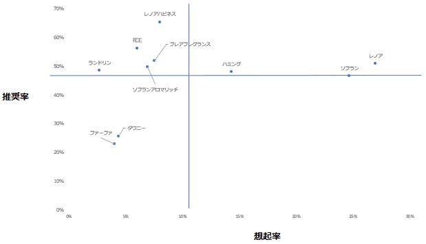 「柔軟剤」カテゴリーにおけるエボークトセット調査結果散布図