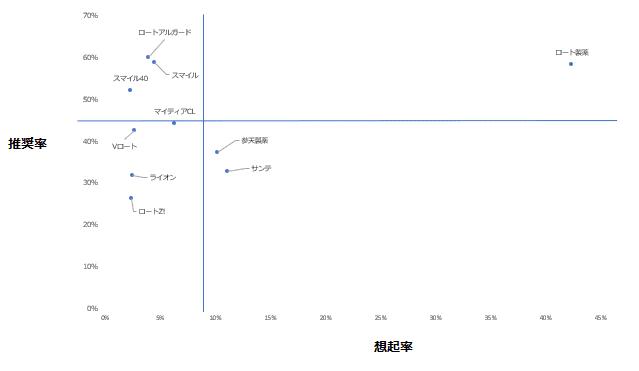 「目薬」カテゴリーにおけるエボークトセット調査結果散布図