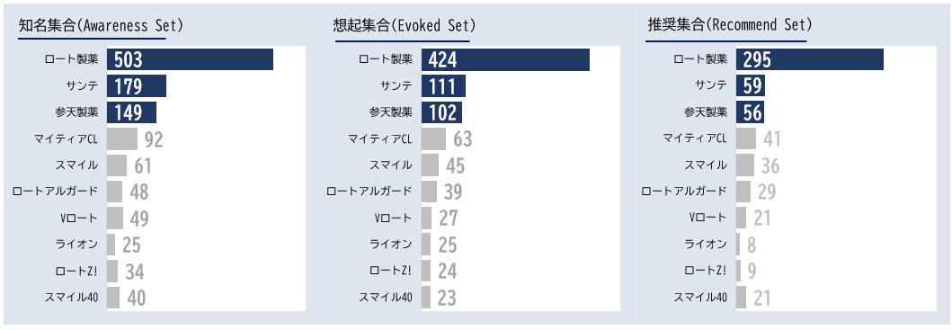 「目薬」カテゴリーにおけるエボークトセット調査結果ランキング
