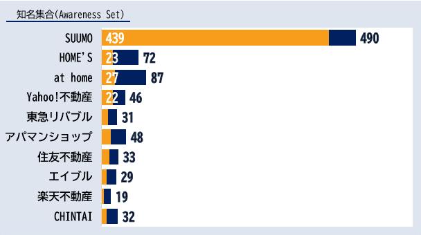 「不動産情報サイト」カテゴリーにおけるエボークトセット調査結果ランキング