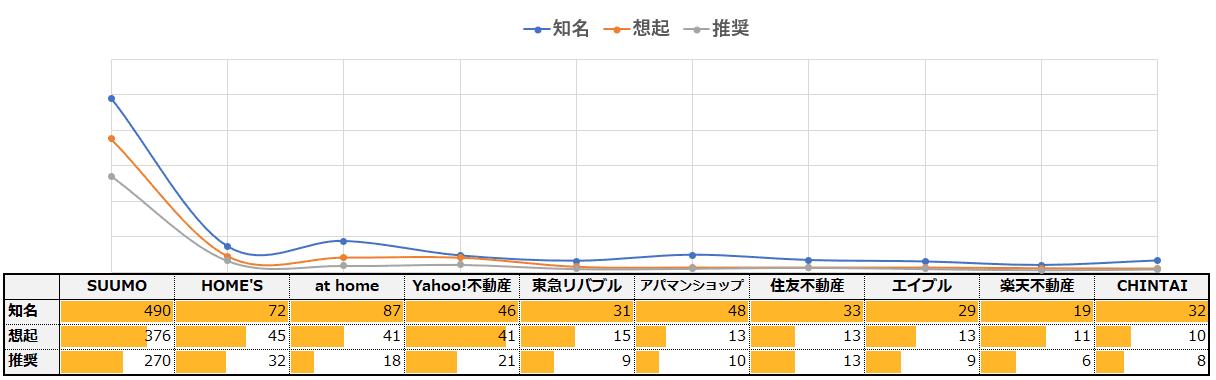 「不動産情報サイト」カテゴリーにおけるエボークトセット調査結果ブランドファネル
