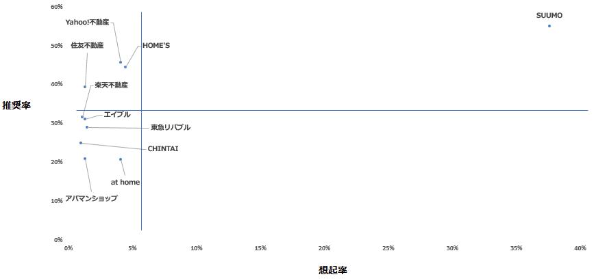 「不動産情報サイト」カテゴリーにおけるエボークトセット調査結果散布図