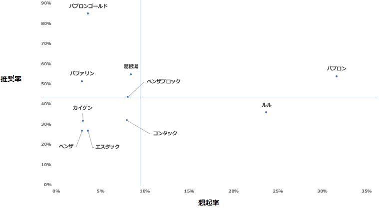 「風邪薬」カテゴリーにおけるエボークトセット調査結果散布図