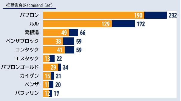 「風邪薬」カテゴリーにおけるエボークトセット調査結果ランキング