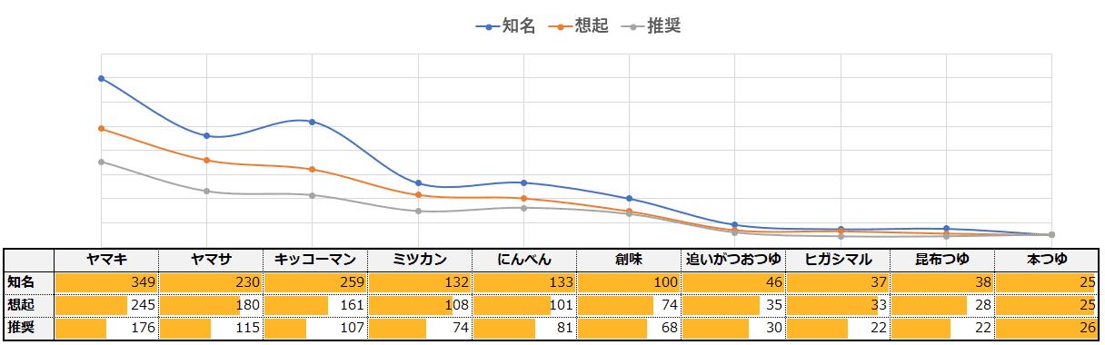 「めんつゆ」カテゴリーにおけるエボークトセット調査結果ブランドファネル