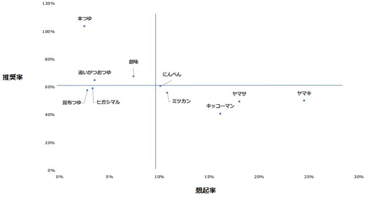 「めんつゆ」カテゴリーにおけるエボークトセット調査結果散布図