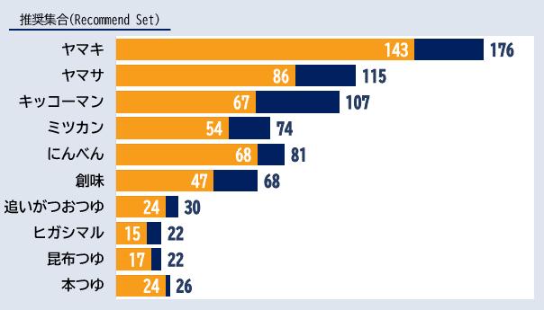 「めんつゆ」カテゴリーにおけるエボークトセット調査結果ランキング