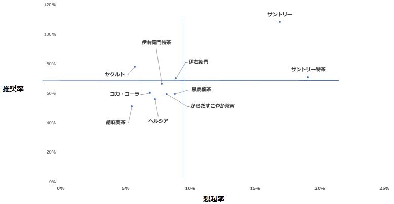 「トクホ飲料」カテゴリーにおけるエボークトセット調査結果散布図