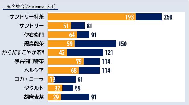 「トクホ飲料」カテゴリーにおけるエボークトセット調査結果ランキング