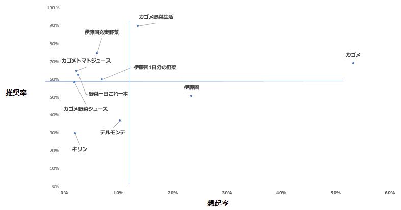 「野菜ジュース」カテゴリーにおけるエボークトセット調査結果散布図
