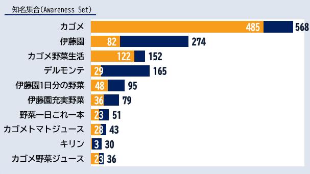 「野菜ジュース」カテゴリーにおけるエボークトセット調査結果ランキング