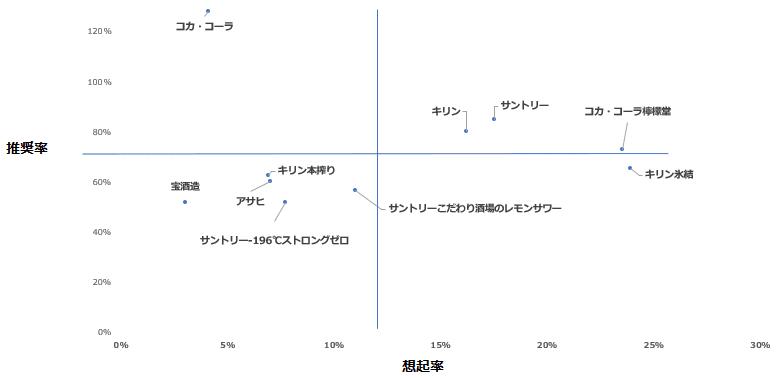 「缶入りレモンサワー」カテゴリーにおけるエボークトセット調査結果散布図