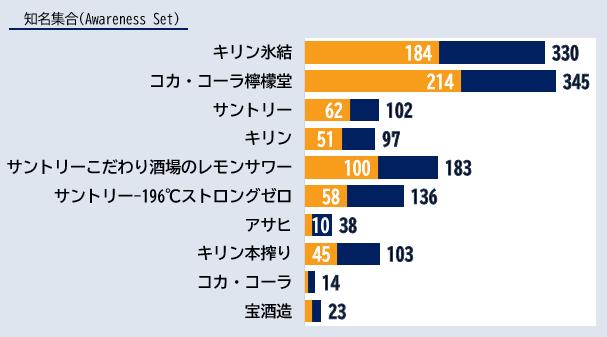 「缶入りレモンサワー」カテゴリーにおけるエボークトセット調査結果ランキング
