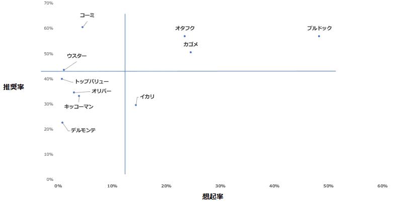 「ソース」カテゴリーにおけるエボークトセット調査結果散布図