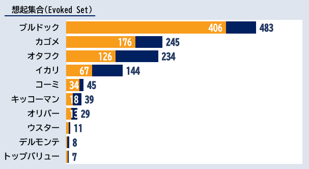 「ソース」カテゴリーにおけるエボークトセット調査結果ランキング