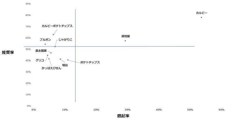 「スナック菓子」カテゴリーにおけるエボークトセット調査結果散布図