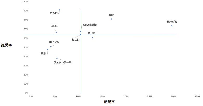「グミ」カテゴリーにおけるエボークトセット調査結果散布図