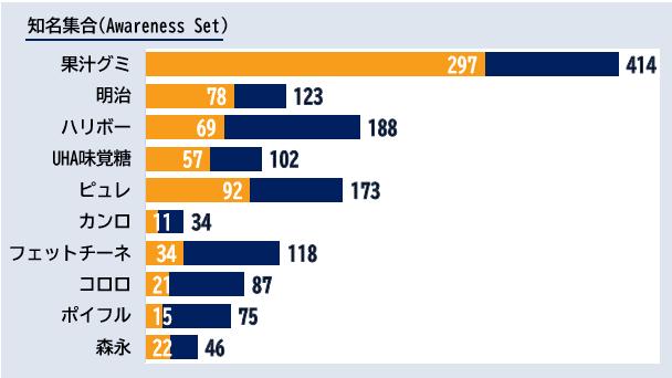 「グミ」カテゴリーにおけるエボークトセット調査結果ランキング