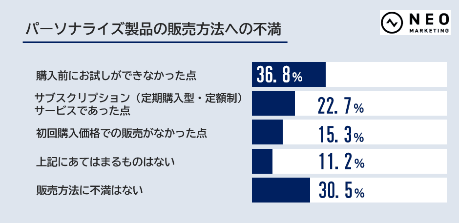 パーソナライズ製品の販売方法への不満のグラフ