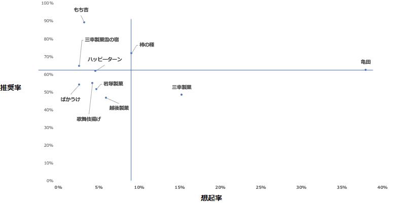 「せんべい」カテゴリーにおけるエボークトセット調査結果散布図