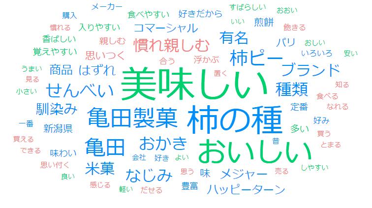 「亀田」の想起理由