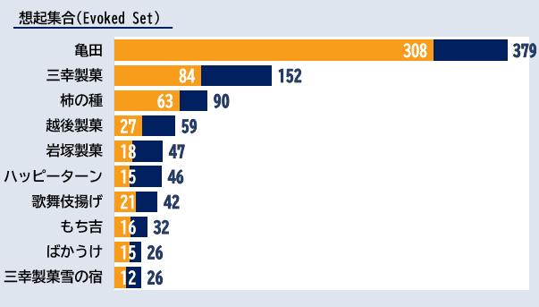 「せんべい」カテゴリーにおけるエボークトセット調査結果ランキング