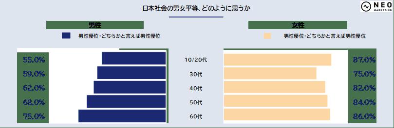 日本社会の男女平等、どのように思うか