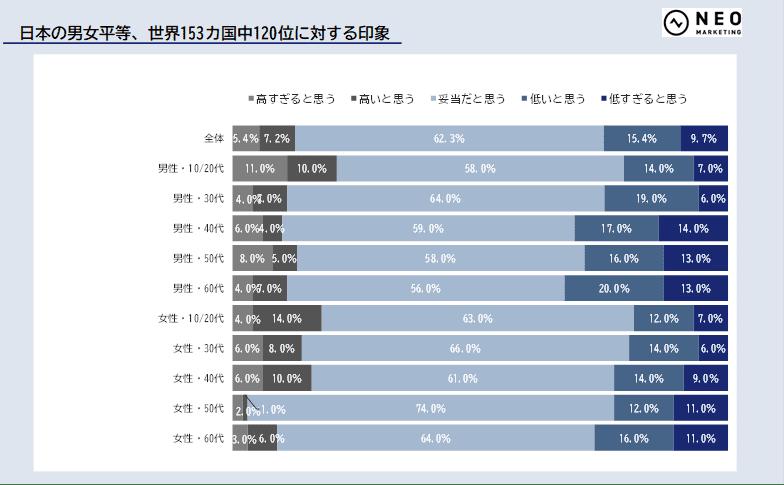 日本の男女平等、世界153ヵ国中120位に対する印象