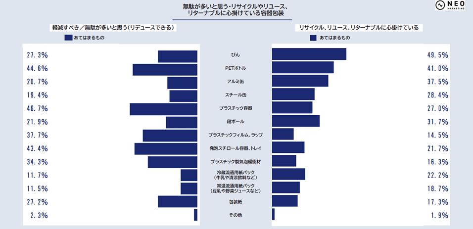 容器包装についてのグラフ