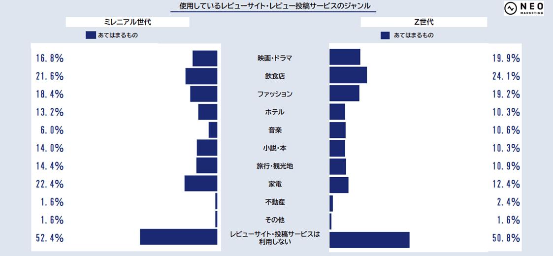使用しているレビューサイト・レビュー投稿サービスのジャンルのグラフ