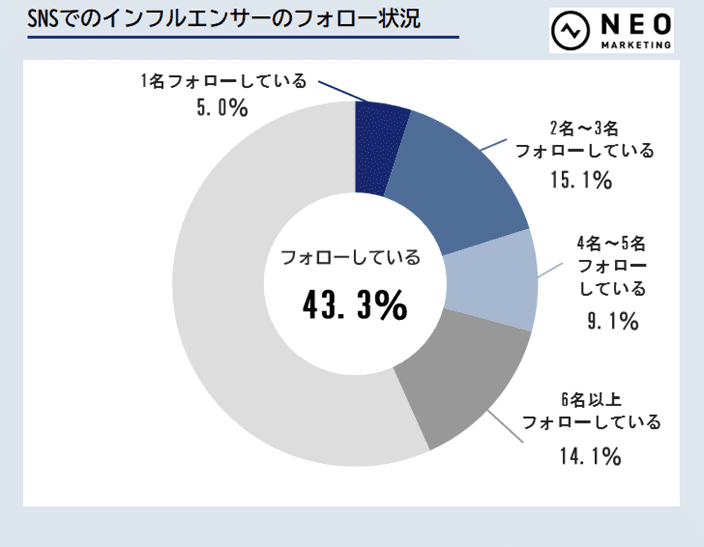 SNSでのインフルエンサーのフォロー状況のグラフ