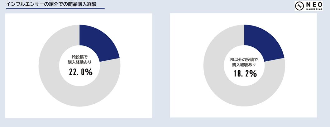 インフルエンサーの紹介での商品購入経験のグラフ