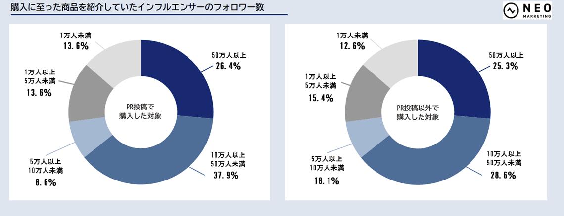 購入に至った商品を紹介していたインフルエンサーのフォロワー数のグラフ