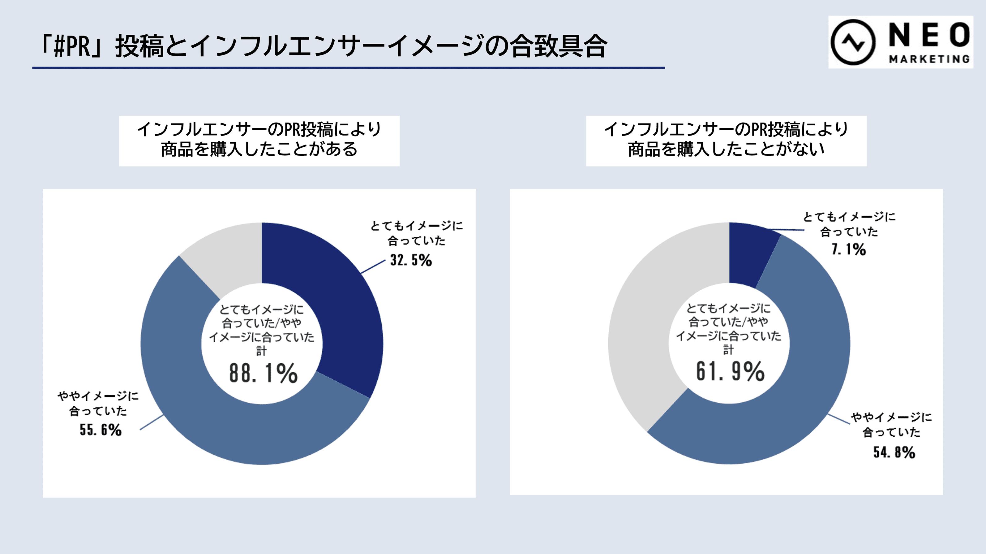 #PR投稿とインフルエンサーイメージの合致具合のグラフ(比較)
