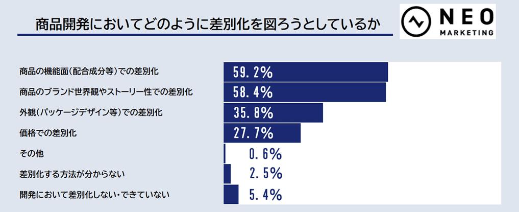 商品開発においてどのように差別化を図ろうとしているのかのグラフ