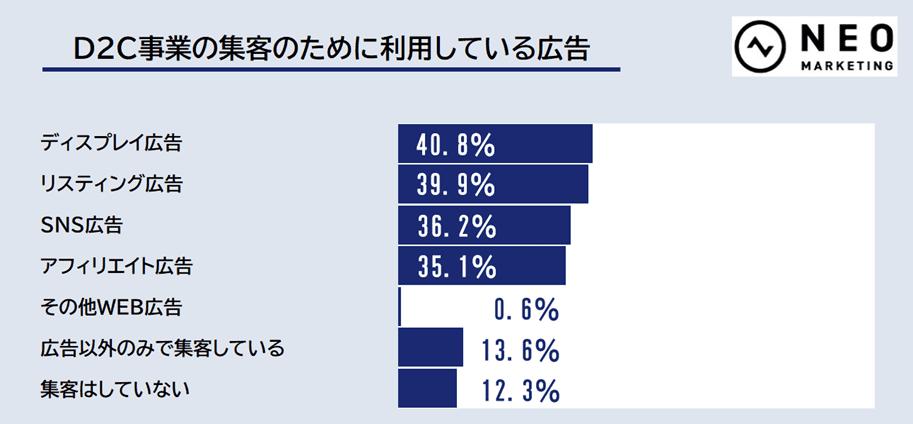 D2C事業の集客のために利用している広告のグラフ