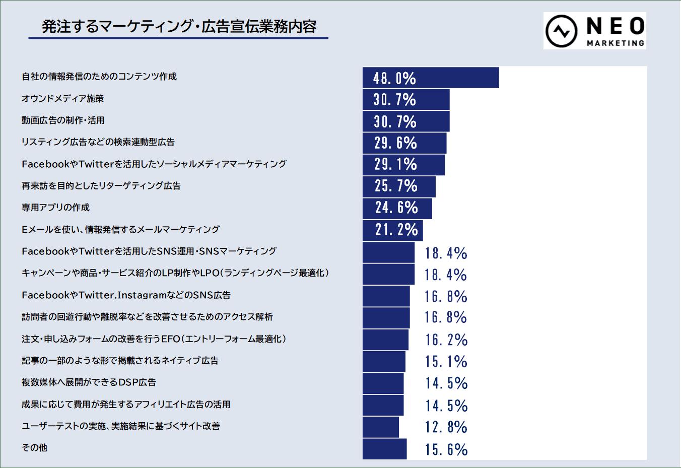 発注するマーケティング・広告宣伝業務内容のグラフ