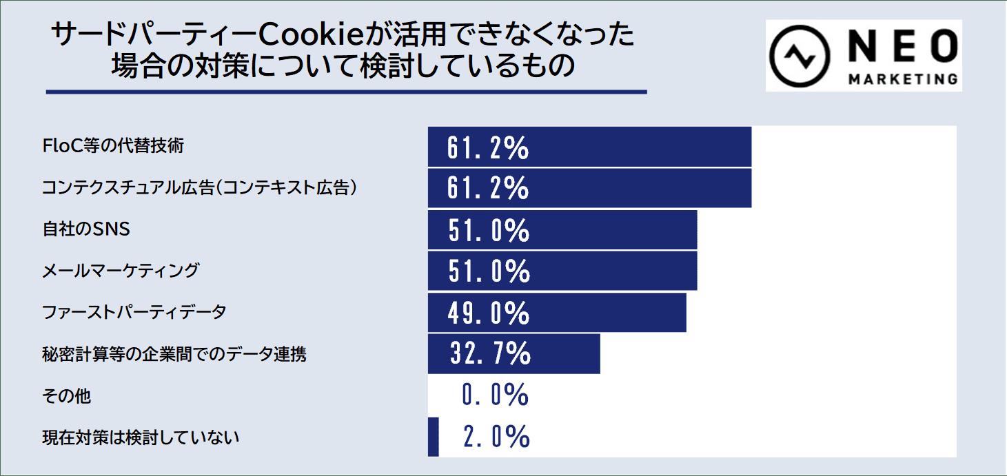 サードパーティーCookieが活用できなくなった場合の対策について検討しているもののグラフ