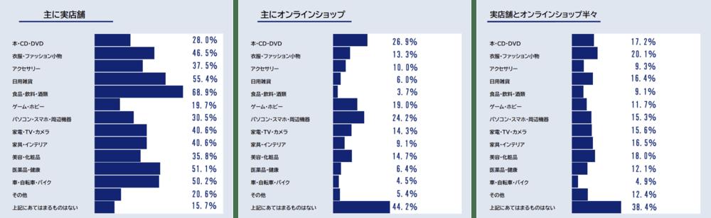 普段の買い物における購入場所のグラフ