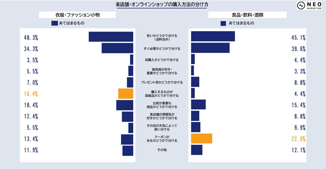 実店舗・オンラインショップの購入方法の分け方①のグラフ