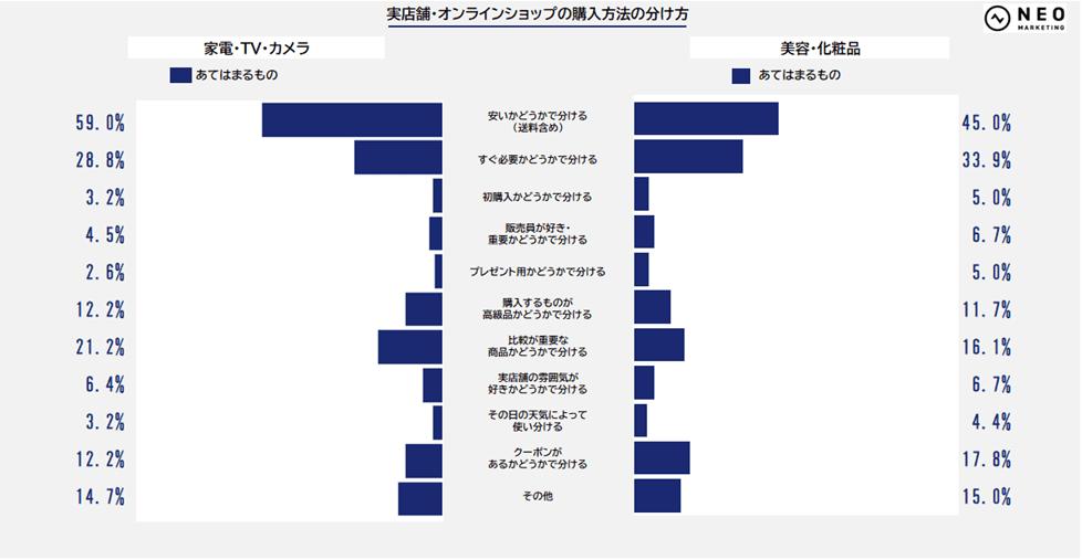 実店舗・オンラインショップの購入方法の分け方②のグラフ