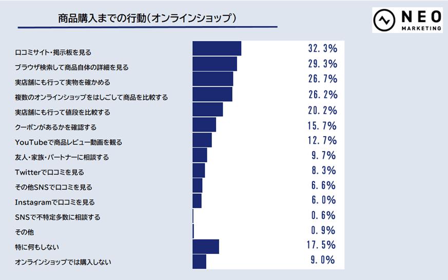 商品購入までの行動(オンラインショップ)のグラフ